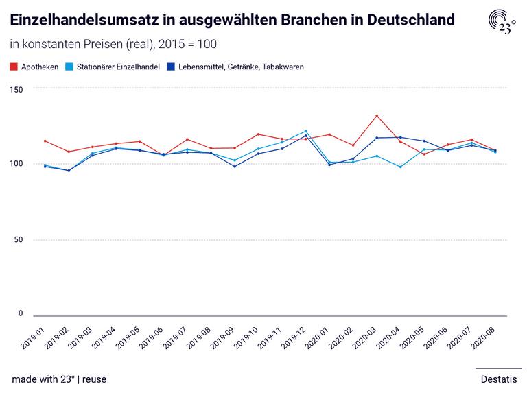 Einzelhandelsumsatz Deutschland