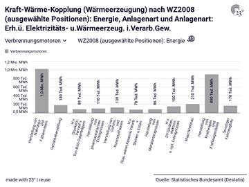 Kraft-Wärme-Kopplung (Wärmeerzeugung) nach WZ2008 (ausgewählte Positionen): Energie, Anlagenart und Anlagenart: Erh.ü. Elektrizitäts- u.Wärmeerzeug. i.Verarb.Gew.