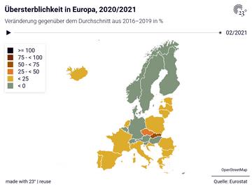 Übersterblichkeit in Europa, 2020/2021