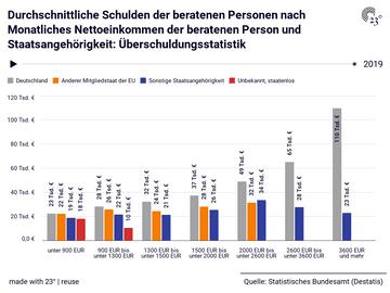 Durchschnittliche Schulden der beratenen Personen nach Monatliches Nettoeinkommen der beratenen Person und Staatsangehörigkeit: Überschuldungsstatistik