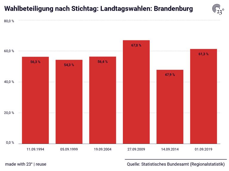 Wahlbeteiligung nach Stichtag: Landtagswahlen: Brandenburg