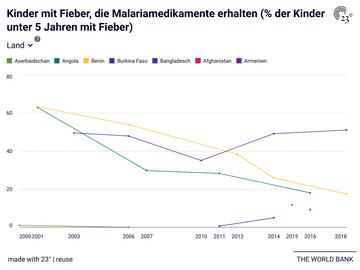 Kinder mit Fieber, die Malariamedikamente erhalten (% der Kinder unter 5 Jahren mit Fieber) - nach Ländern