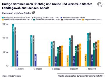 Gültige Stimmen nach Stichtag und Kreise und kreisfreie Städte: Landtagswahlen: Sachsen-Anhalt
