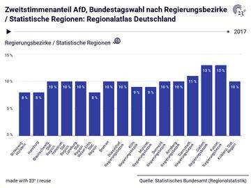 Zweitstimmenanteil AfD, Bundestagswahl nach Regierungsbezirke / Statistische Regionen: Regionalatlas Deutschland