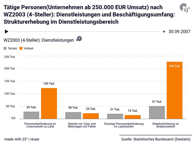 Tätige Personen(Unternehmen ab 250.000 EUR Umsatz) nach WZ2003 (4-Steller): Dienstleistungen und Beschäftigungsumfang: Strukturerhebung im Dienstleistungsbereich