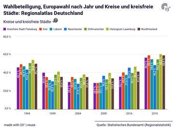 Wahlbeteiligung, Europawahl nach Jahr und Kreise und kreisfreie Städte: Regionalatlas Deutschland