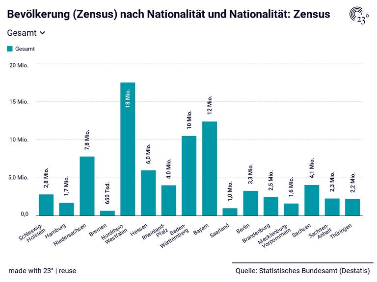 Bevölkerung (Zensus) nach Nationalität und Nationalität: Zensus