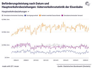 Beförderungsleistung nach Datum und Hauptverkehrsbeziehungen: Güterverkehrsstatistik der Eisenbahn