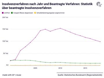 Insolvenzverfahren nach Jahr und Beantragte Verfahren: Statistik über beantragte Insolvenzverfahren