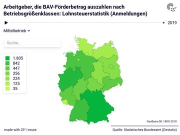 Arbeitgeber, die BAV-Förderbetrag auszahlen nach Betriebsgrößenklassen: Lohnsteuerstatistik (Anmeldungen)
