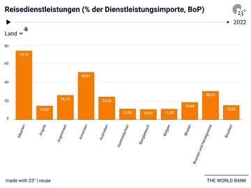 Reisedienstleistungen (% der Dienstleistungsimporte, BoP)