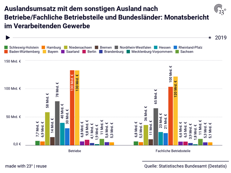 Auslandsumsatz mit dem sonstigen Ausland nach Betriebe/Fachliche Betriebsteile und Bundesländer: Monatsbericht im Verarbeitenden Gewerbe