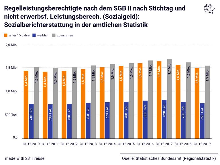 Regelleistungsberechtigte nach dem SGB II nach Stichtag und nicht erwerbsf. Leistungsberech. (Sozialgeld): Sozialberichterstattung in der amtlichen Statistik