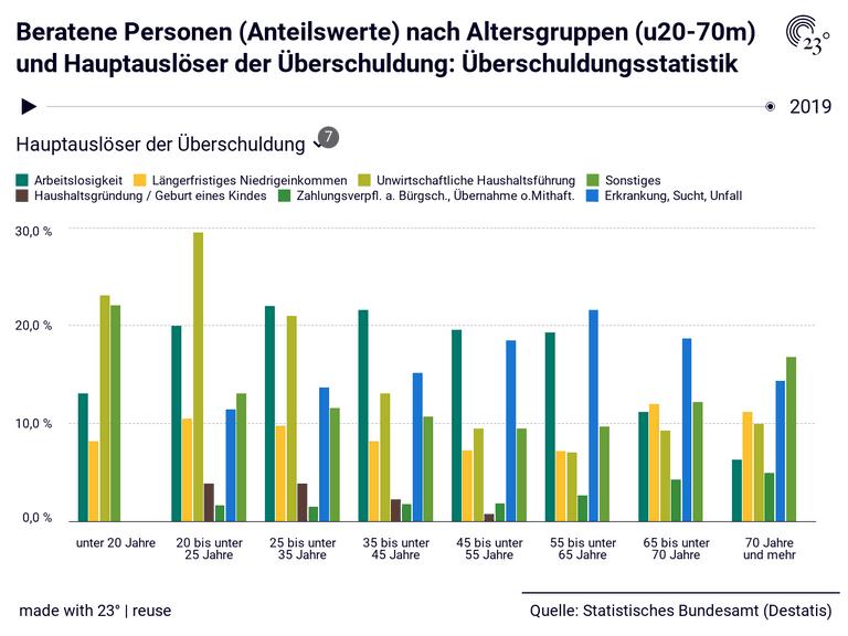 Beratene Personen (Anteilswerte) nach Altersgruppen (u20-70m) und Hauptauslöser der Überschuldung: Überschuldungsstatistik
