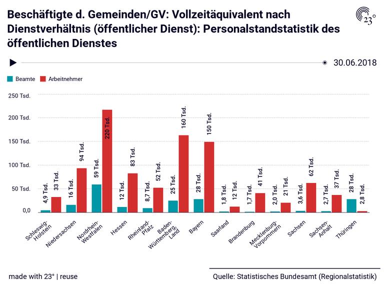 Beschäftigte d. Gemeinden/GV: Vollzeitäquivalent nach Dienstverhältnis (öffentlicher Dienst): Personalstandstatistik des öffentlichen Dienstes