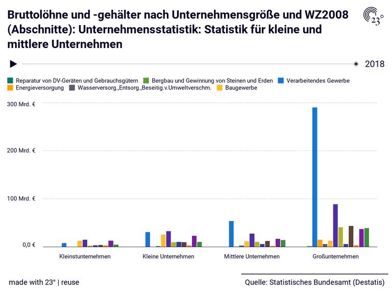 Bruttolöhne und -gehälter nach Unternehmensgröße und WZ2008 (Abschnitte): Unternehmensstatistik: Statistik für kleine und mittlere Unternehmen