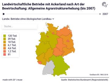 Landwirtschaftliche Betriebe mit Ackerland nach Art der Bewirtschaftung: Allgemeine Agrarstrukturerhebung (bis 2007)