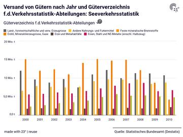 Versand von Gütern nach Jahr und Güterverzeichnis f.d.Verkehrsstatistik-Abteilungen: Seeverkehrsstatistik