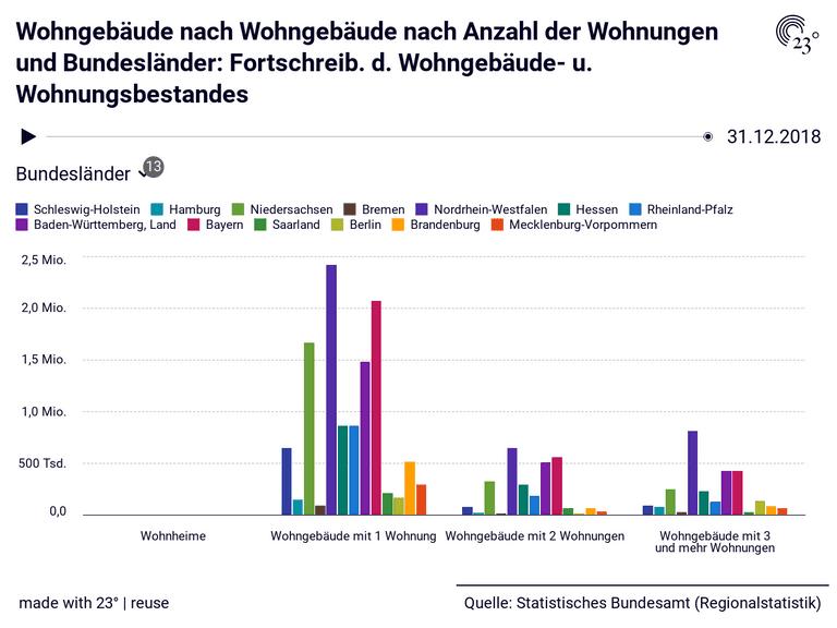 Wohngebäude nach Wohngebäude nach Anzahl der Wohnungen und Bundesländer: Fortschreib. d. Wohngebäude- u. Wohnungsbestandes