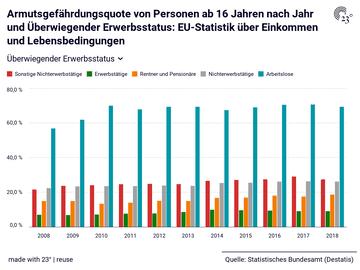 Armutsgefährdungsquote von Personen ab 16 Jahren nach Jahr und Überwiegender Erwerbsstatus: EU-Statistik über Einkommen und Lebensbedingungen