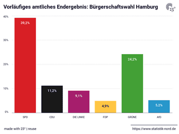 Vorläufiges amtliches Endergebnis: Bürgerschaftswahl Hamburg