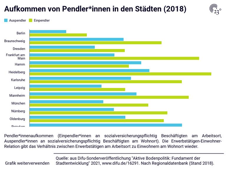 Aufkommen von Pendler*innen in den Städten (2018)
