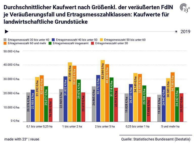 Durchschnittlicher Kaufwert nach Größenkl. der veräußerten FdlN je Veräußerungsfall und Ertragsmesszahlklassen: Kaufwerte für landwirtschaftliche Grundstücke