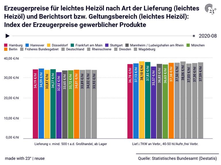 Erzeugerpreise für leichtes Heizöl nach Art der Lieferung (leichtes Heizöl) und Berichtsort bzw. Geltungsbereich (leichtes Heizöl): Index der Erzeugerpreise gewerblicher Produkte