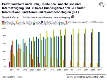 Privathaushalte nach Jahr, Geräte bzw. Anschlüsse und Internetzugang und Früheres Bundesgebiet / Neue Länder: Informations- und Kommunikationstechnologien (IKT)