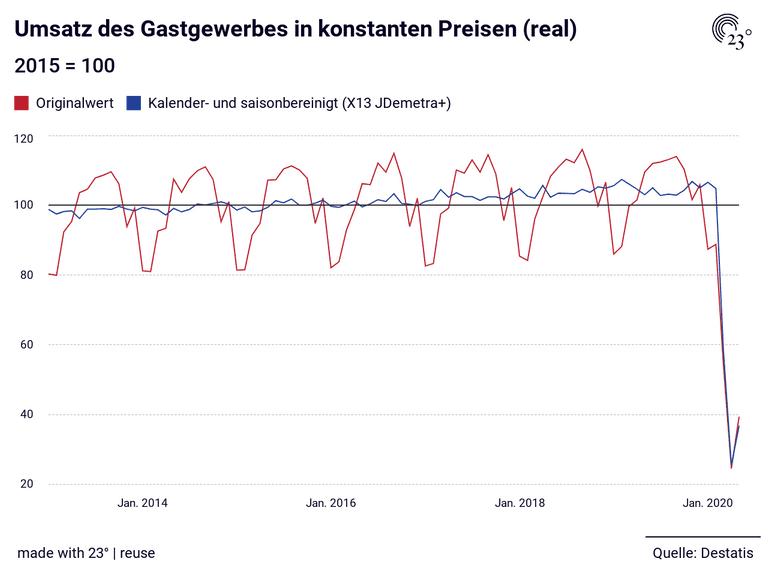 Umsatz des Gastgewerbes in konstanten Preisen (real)