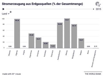 Stromerzeugung aus Erdgasquellen (% der Gesamtmenge)