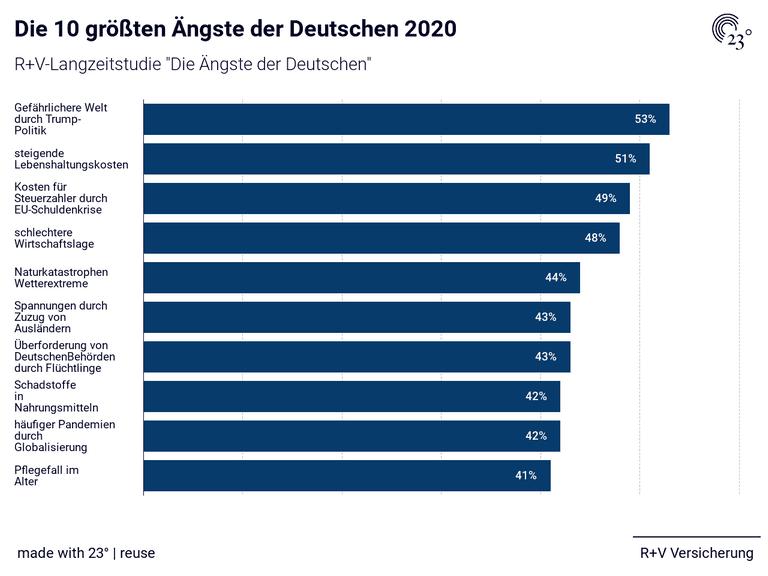 Die 10 größten Ängste der Deutschen 2020
