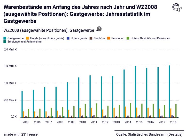 Warenbestände am Anfang des Jahres nach Jahr und WZ2008 (ausgewählte Positionen): Gastgewerbe: Jahresstatistik im Gastgewerbe