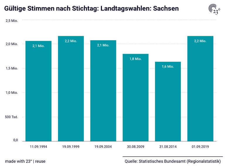 Gültige Stimmen nach Stichtag: Landtagswahlen: Sachsen
