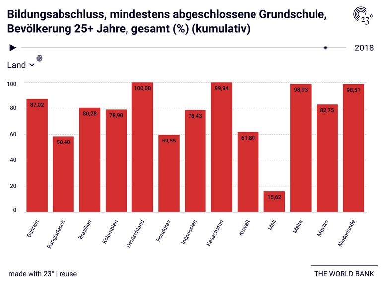 Bildungsabschluss, mindestens abgeschlossene Grundschule, Bevölkerung 25+ Jahre, gesamt (%) (kumulativ)