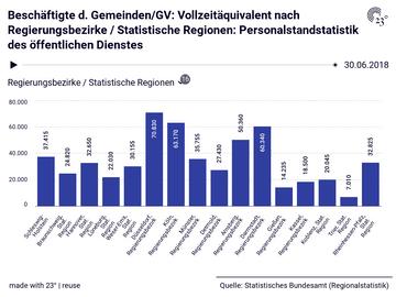 Beschäftigte d. Gemeinden/GV: Vollzeitäquivalent nach Regierungsbezirke / Statistische Regionen: Personalstandstatistik des öffentlichen Dienstes