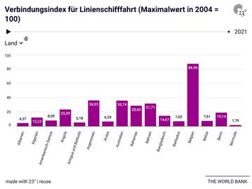 Verbindungsindex für Linienschifffahrt (Maximalwert in 2004 = 100)