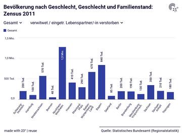 Bevölkerung nach Geschlecht, Geschlecht und Familienstand: Zensus 2011