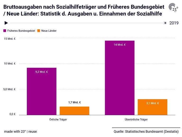 Bruttoausgaben nach Sozialhilfeträger und Früheres Bundesgebiet / Neue Länder: Statistik d. Ausgaben u. Einnahmen der Sozialhilfe