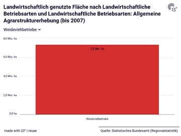 Landwirtschaftlich genutzte Fläche nach Landwirtschaftliche Betriebsarten und Landwirtschaftliche Betriebsarten: Allgemeine Agrarstrukturerhebung (bis 2007)