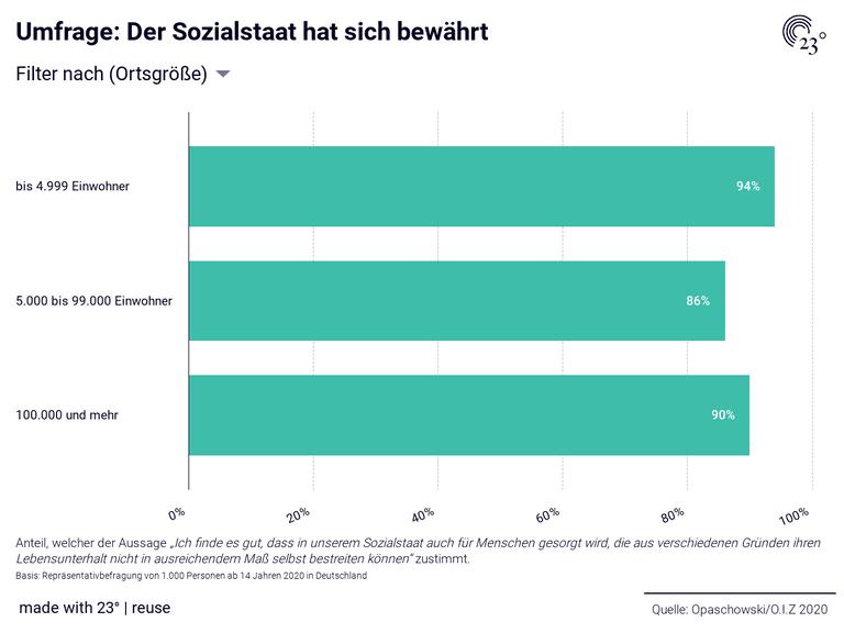 Umfrage: Der Sozialstaat hat sich bewährt