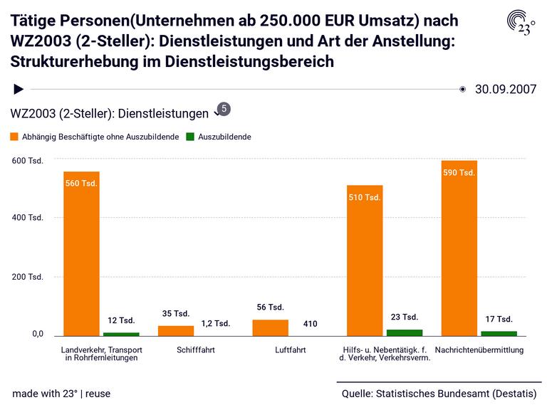 Tätige Personen(Unternehmen ab 250.000 EUR Umsatz) nach WZ2003 (2-Steller): Dienstleistungen und Art der Anstellung: Strukturerhebung im Dienstleistungsbereich