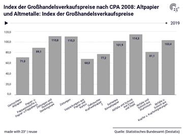 Index der Großhandelsverkaufspreise: CPA 2008: Altpapier und Altmetalle, Jahr, Index der Großhandelsverkaufspreise