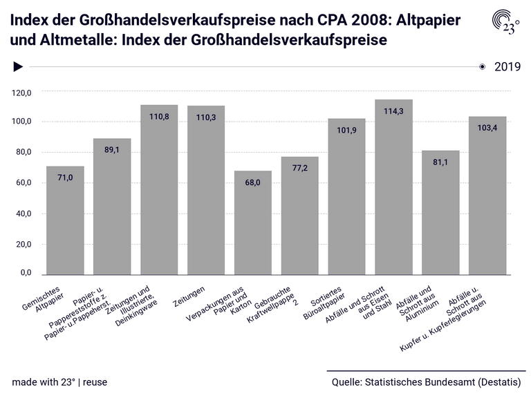 Index der Großhandelsverkaufspreise nach CPA 2008: Altpapier und Altmetalle: Index der Großhandelsverkaufspreise