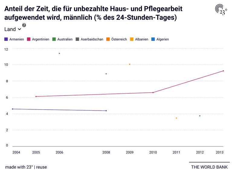 Anteil der Zeit, die für unbezahlte Haus- und Pflegearbeit aufgewendet wird, männlich (% des 24-Stunden-Tages)