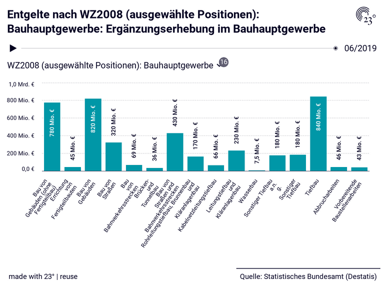 Entgelte nach WZ2008 (ausgewählte Positionen): Bauhauptgewerbe: Ergänzungserhebung im Bauhauptgewerbe