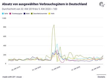 Absatz von ausgewählten Verbrauchsgütern in Deutschland