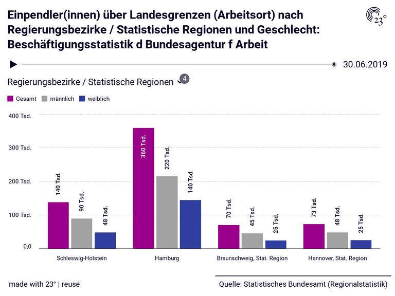Einpendler(innen) über Landesgrenzen (Arbeitsort) nach Regierungsbezirke / Statistische Regionen und Geschlecht: Beschäftigungsstatistik d Bundesagentur f Arbeit