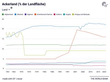 Ackerland (% der Landfläche)