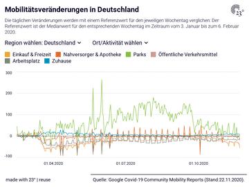 Mobilitätsveränderungen in Deutschland